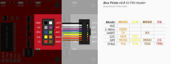 BP IO mapping to ribbon colours, from http://dangerousprototypes.com/docs/Bus_Pirate_I/O_Pin_Descriptions